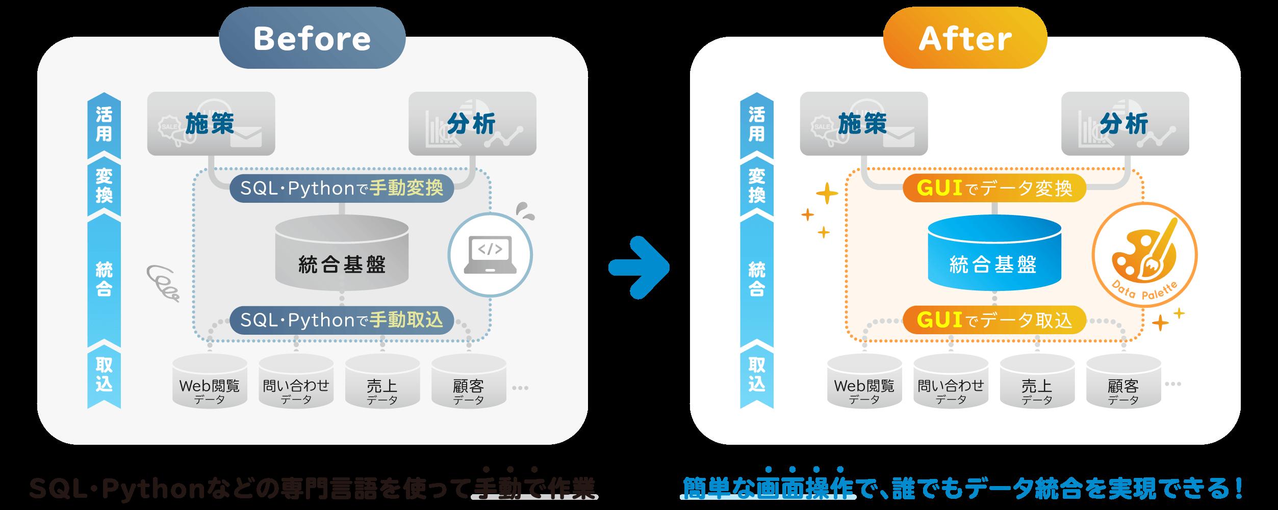 【Before】SQL・Pythonなどの専門言語を使って手動で作業/【After】簡単な画面操作で、誰でもデータ統合を実現できる!